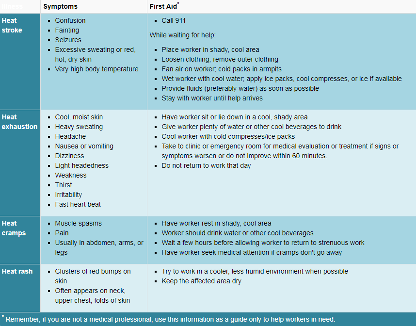 From exhaustion stress for treatment Burnout Prevention
